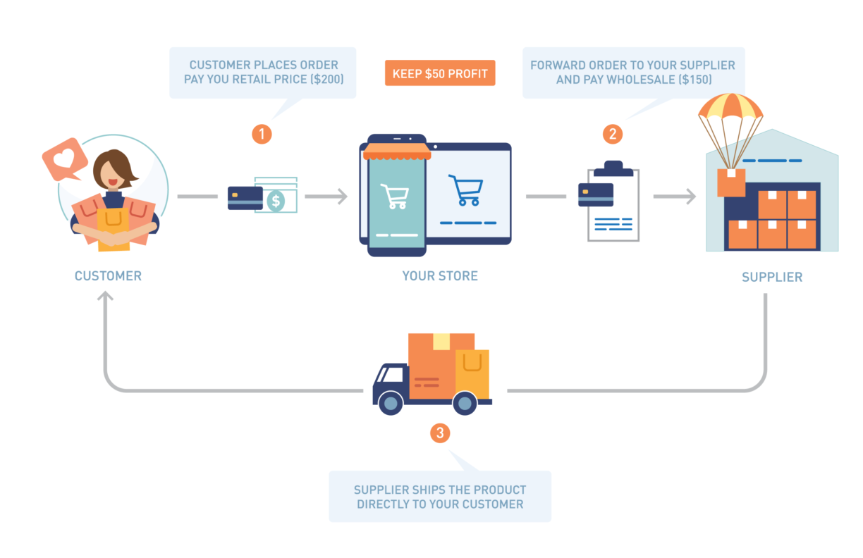dropshipping lets you start ecommerce business with almost no risk