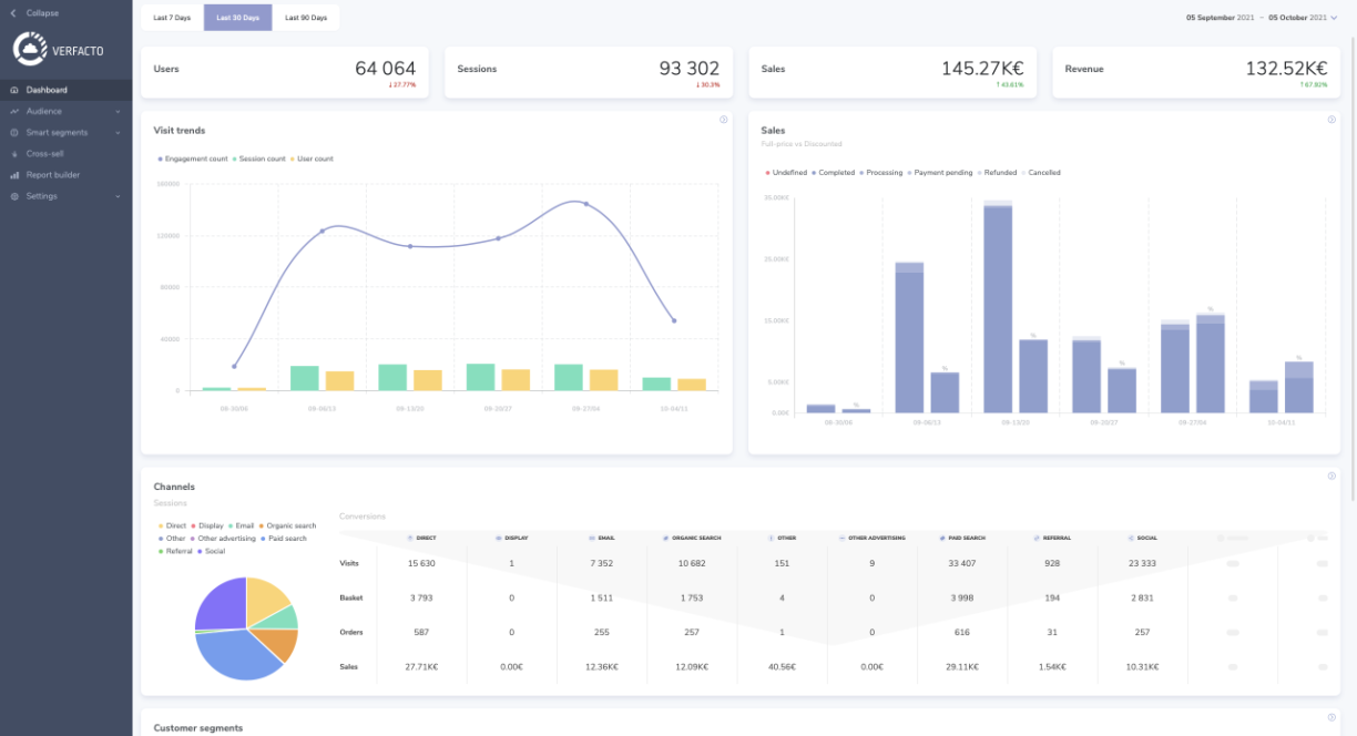ecommerce analytics for shopify dropshipping business